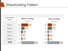 Shareholding Pattern Ppt PowerPoint Presentation Icon
