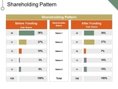 Shareholding Pattern Ppt PowerPoint Presentation Infographics Objects