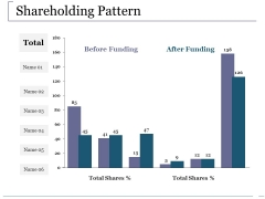 Shareholding Pattern Ppt PowerPoint Presentation Inspiration Outline