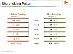 Shareholding Pattern Ppt PowerPoint Presentation Summary Outfit