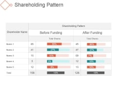 Shareholding Pattern Ppt PowerPoint Presentation Themes