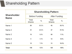 Shareholding Pattern Template 1 Ppt PowerPoint Presentation Deck