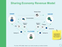 Sharing Economy Revenue Model Ppt PowerPoint Presentation Summary Show