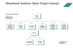 Situational Analysis Basic Target Concept Ppt PowerPoint Presentation Inspiration Templates