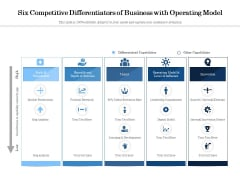 Six Competitive Differentiators Of Business With Operating Model Ppt PowerPoint Presentation Icon Inspiration PDF
