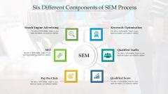 Six Different Components Of SEM Process Ppt PowerPoint Presentation Portfolio Mockup PDF