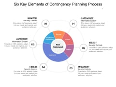 Six Key Elements Of Contingency Planning Process Ppt PowerPoint Presentation Summary Introduction