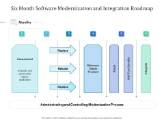 Six Month Software Modernization And Integration Roadmap Pictures