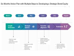 Six Months Action Plan With Multiple Steps To Developing A Strategic Brand Equity Demonstration