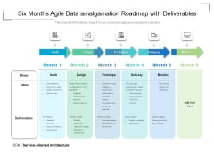 Six Months Agile Data Amalgamation Roadmap With Deliverables Diagrams