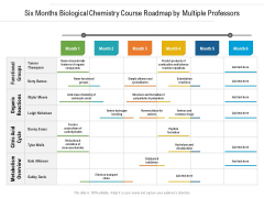 Six Months Biological Chemistry Course Roadmap By Multiple Professors Mockup