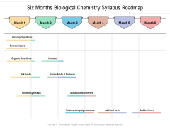 Six Months Biological Chemistry Syllabus Roadmap Inspiration