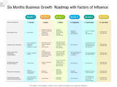 Six Months Business Growth Roadmap With Factors Of Influence Mockup