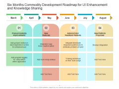 Six Months Commodity Development Roadmap For UI Enhancement And Knowledge Sharing Structure