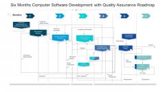 Six Months Computer Software Development With Quality Assurance Roadmap Elements