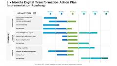 Six Months Digital Transformation Action Plan Implementation Roadmap Rules