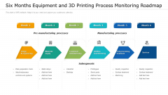 Six Months Equipment And 3D Printing Process Monitoring Roadmap Themes