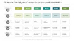 Six Months Goal Aligned Commodity Roadmap With Key Metrics Professional