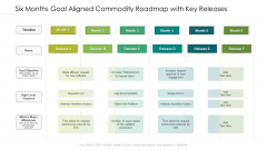Six Months Goal Aligned Commodity Roadmap With Key Releases Inspiration