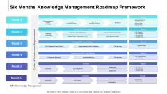 Six Months Knowledge Management Roadmap Framework Elements