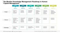 Six Months Knowledge Management Roadmap In Human Capital Management Slides
