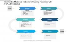 Six Months Medicinal Instrument Planning Roadmap With FDA Administrative Portrait