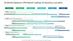 Six Months Mysterium VPN Network Roadmap For Becoming A Sys Admin Professional