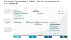 Six Months Organizational Master Data Administration Action Plan Roadmap Ideas