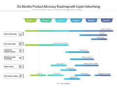 Six Months Product Advocacy Roadmap With Expert Advertising Demonstration