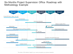 Six Months Project Supervision Office Roadmap With Methodology Example Graphics