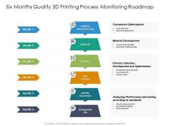 Six Months Quality 3D Printing Process Monitoring Roadmap Topics