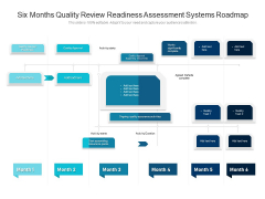 Six Months Quality Review Readiness Assessment Systems Roadmap Diagrams