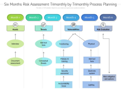 Six Months Risk Assessment Trimonthly By Trimonthly Process Planning Icons