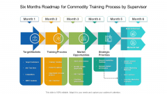 Six Months Roadmap For Commodity Training Process By Supervisor Clipart