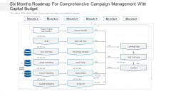 Six Months Roadmap For Comprehensive Campaign Management With Capital Budget Background