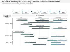 Six Months Roadmap For Establishing Successful Project Governance Plan Topics