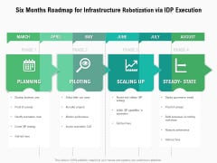 Six Months Roadmap For Infrastructure Robotization Via IDP Execution Formats