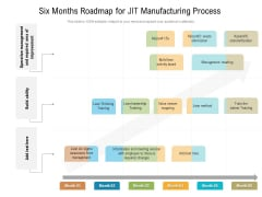Six Months Roadmap For JIT Manufacturing Process Microsoft