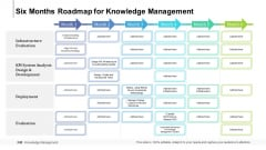 Six Months Roadmap For Knowledge Management Professional