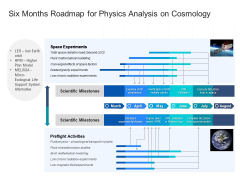 Six Months Roadmap For Physics Analysis On Cosmology Rules