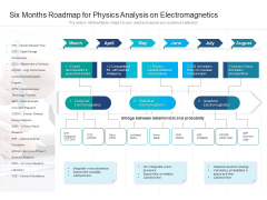 Six Months Roadmap For Physics Analysis On Electromagnetics Formats