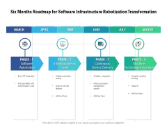 Six Months Roadmap For Software Infrastructure Robotization Transformation Rules