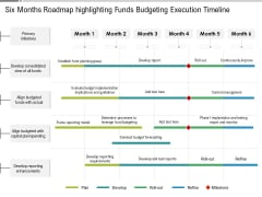Six Months Roadmap Highlighting Funds Budgeting Execution Timeline Summary
