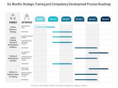 Six Months Strategic Training And Competency Development Process Roadmap Sample