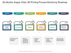 Six Months Supply Chain 3D Printing Process Monitoring Roadmap Rules