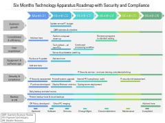 Six Months Technology Apparatus Roadmap With Security And Compliance Information