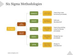 Six Sigma Methodologies Ppt PowerPoint Presentation Example 2015