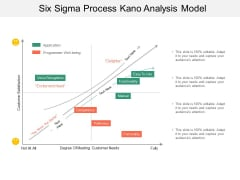 Six Sigma Process Kano Analysis Model Ppt Powerpoint Presentation Gallery Portrait