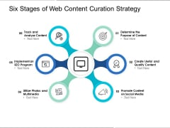 Six Stages Of Web Content Curation Strategy Ppt PowerPoint Presentation Model Background Images