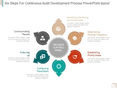 Six Steps For Continuous Audit Development Process Ppt PowerPoint Presentation Summary